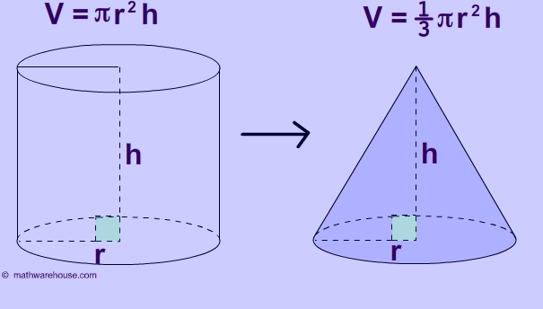 円錐 (Cone)の体積 from mathwarehouse.com